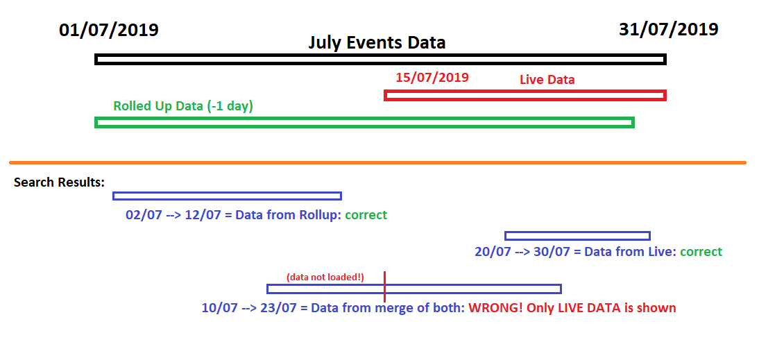 Kibana Data Table Examples