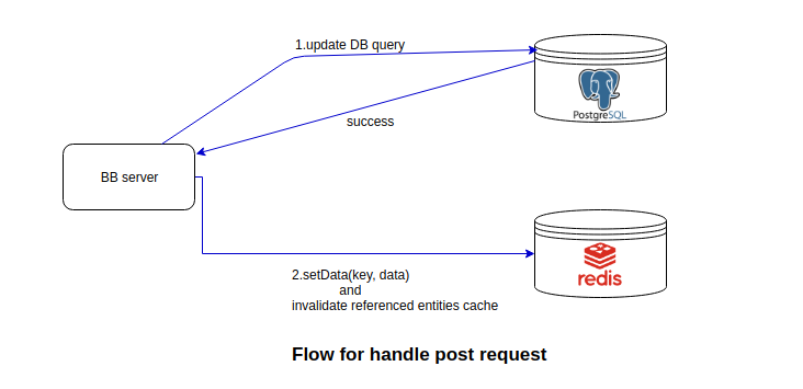 GSoC 2019: JSON Web API for BookBrainz - GSoC applications