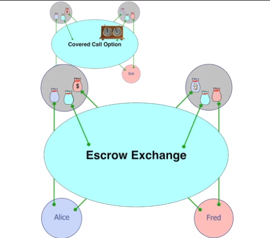 higher-order-smart-contract-covered-call-escrow