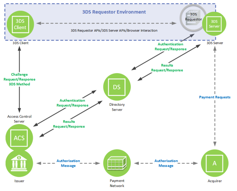 3DS 2 0 specificities by schema · Issue #1 · w3c/3ds · GitHub