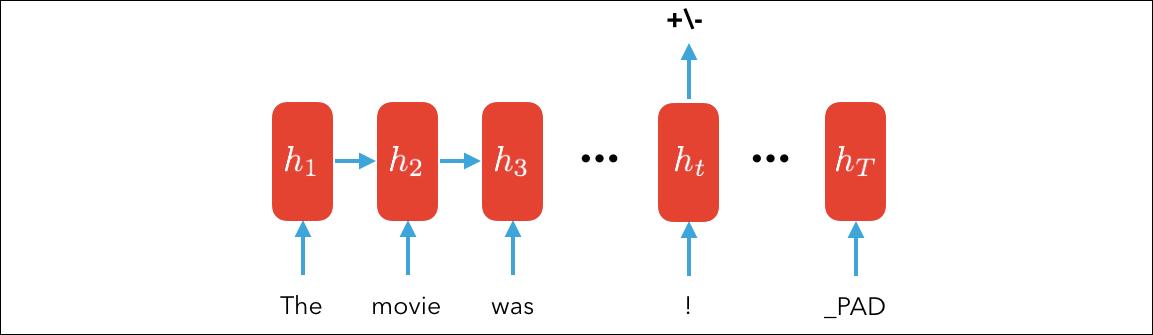GitHub - roomylee/rnn-text-classification-tf: Tensorflow