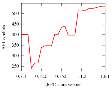 API report for gRPC Core · Issue #3560 · grpc/grpc-java · GitHub