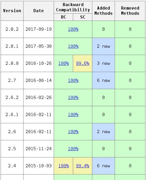 API report for Gson · Issue #1167 · google/gson · GitHub