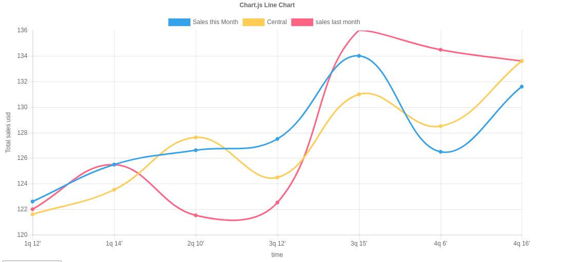 add horizontal bar in bold · Issue #5096 · chartjs/Chart js · GitHub