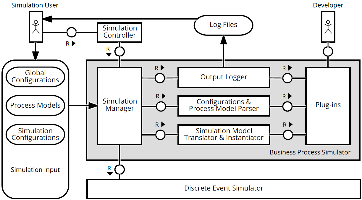 Home bptlabscylla wiki github the process analyst accesses the bpmn process simulator via the simulation controller the current user interface of the simulator ccuart Image collections