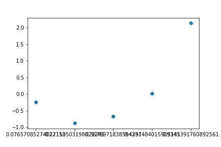 matplotlib can not handle pandas dataframe correctly when