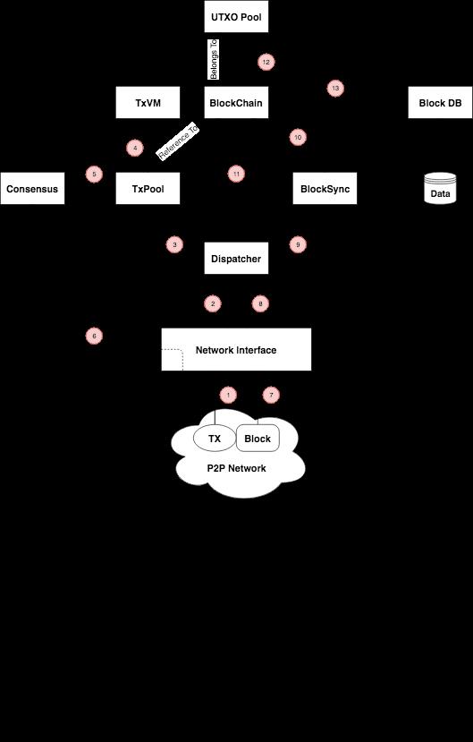 systemflowchart
