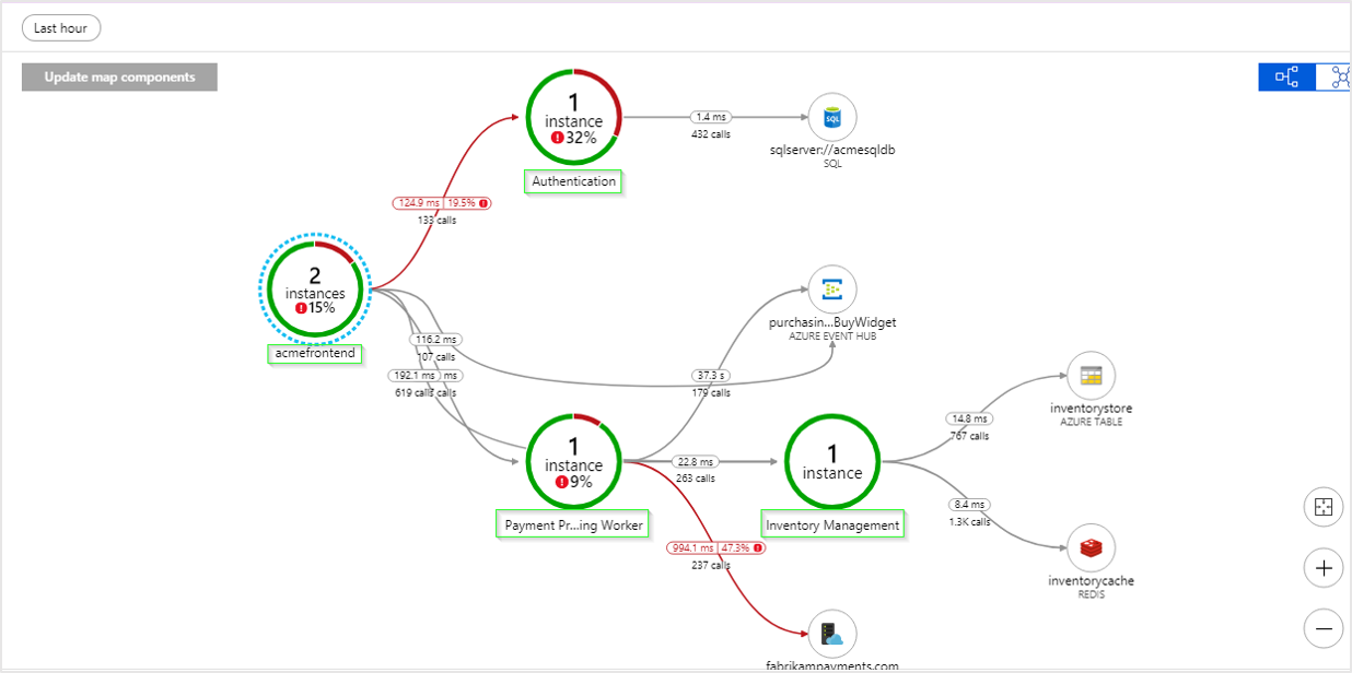 Feature Request] Application Insights Application Map