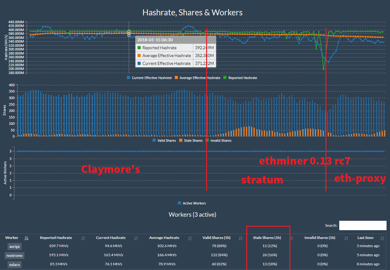 v0 13-rc7, serious increment in stale shares (ethermine org