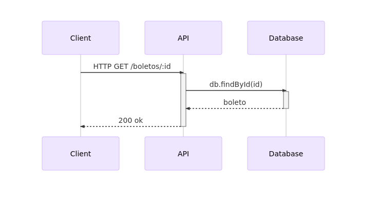 3-get-boletos-id-diagram