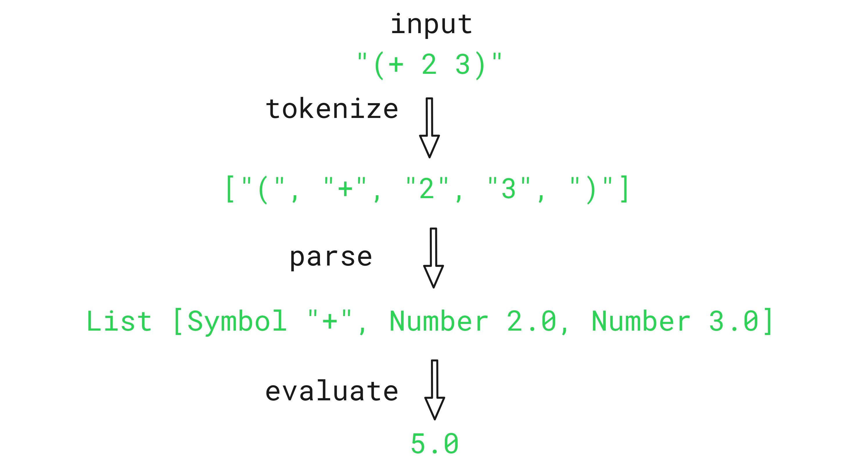 hisp-evaluate-diagram