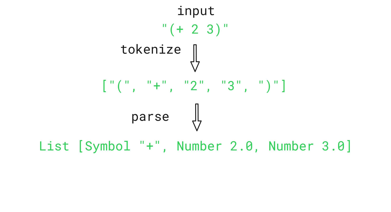 hisp-parse-diagram