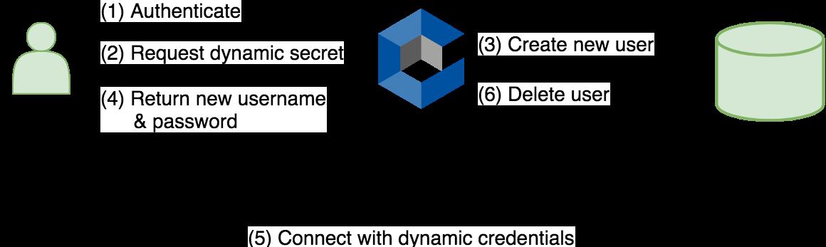 Conjur supports Dynamic Secrets · Issue #659 · cyberark