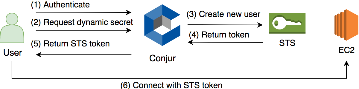Conjur supports Dynamic Secrets · Issue #659 · cyberark/conjur · GitHub