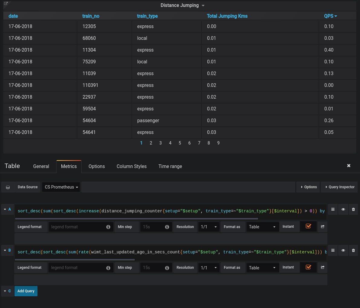 Grafana Table Sort not working with multiple prometheus queries