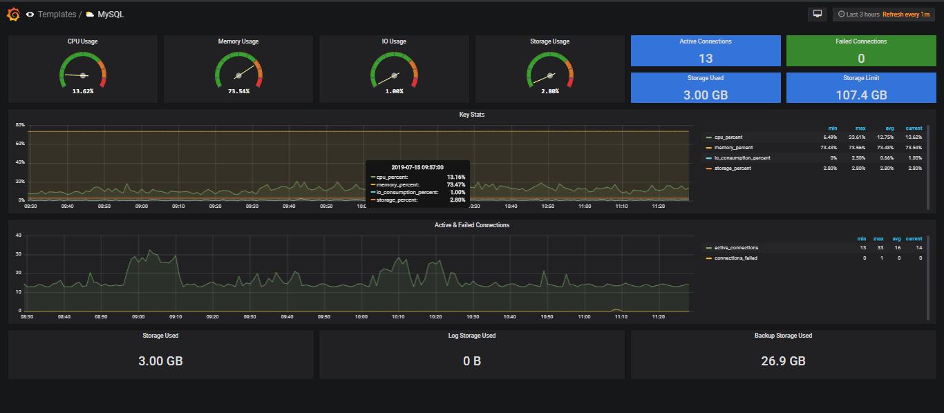 Azure MySQL dashboardData for Grafana | Grafana Labs