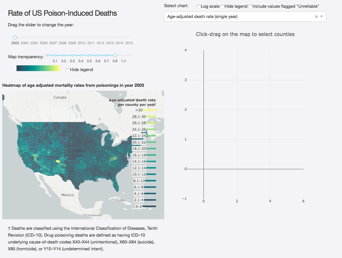 US Opioid Epidemic [PYTHON] · Issue #29 · plotly/dash-sample