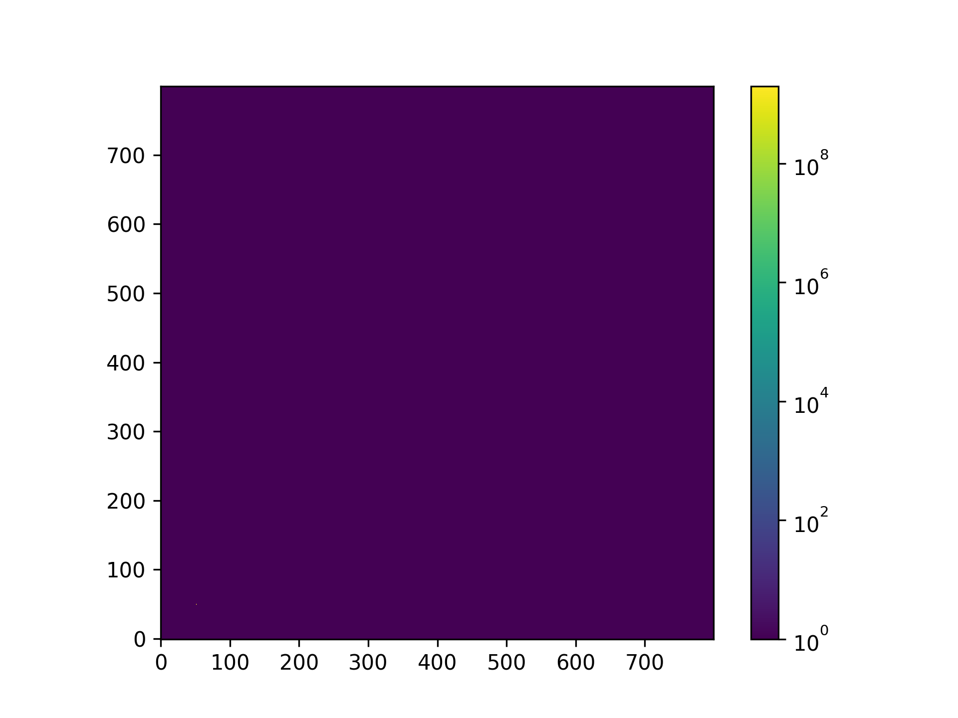 Blank colorbars for high dynamic range LogNorm imshow plots