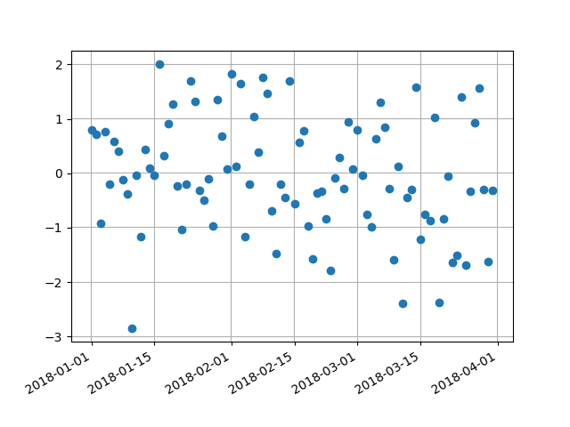 Unevenly spaced ticks in plot_date() · Issue #13183