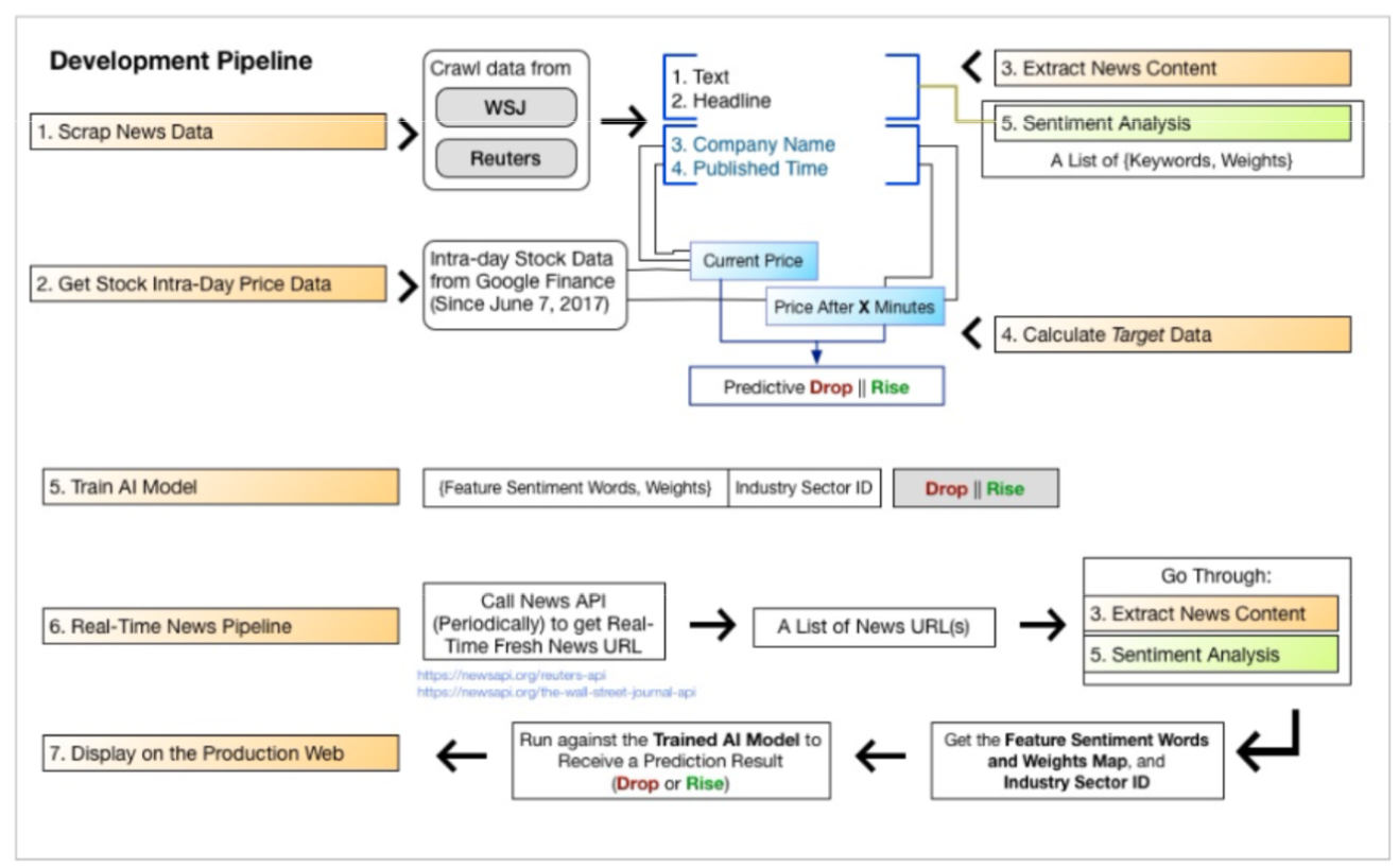 GitHub - Finance-And-ML/US-Stock-Prediction-Using-ML-And