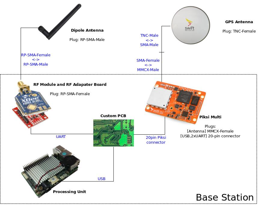 rtk_setup_base_station