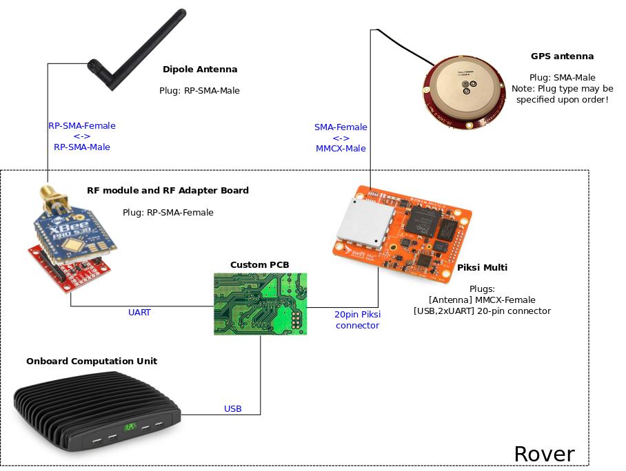 Piksi RTK setup · ethz-asl/ethz_piksi_ros Wiki · GitHub