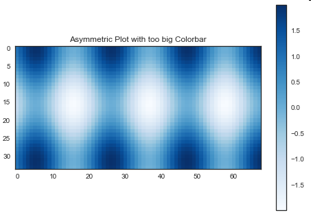 Colorbar becomes too big for asymmetric matrices and for