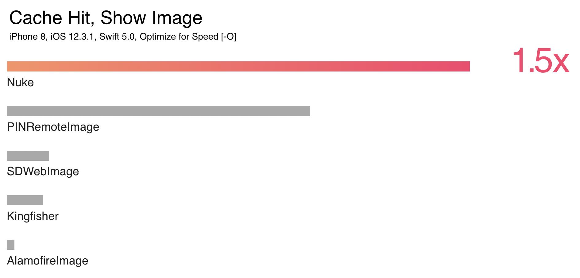 GitHub - kean/Image-Frameworks-Benchmark