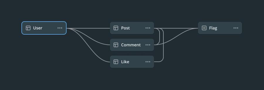 Prisma 2 Admin - Schema design using GUI/Prisma schema