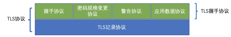 TLS协商