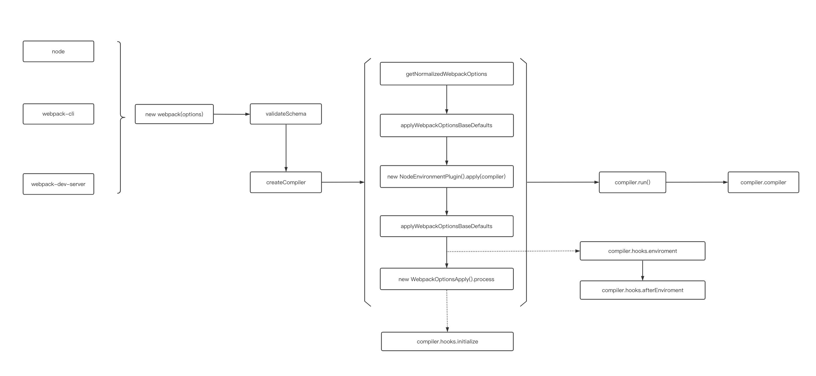webpack 初始化流程图