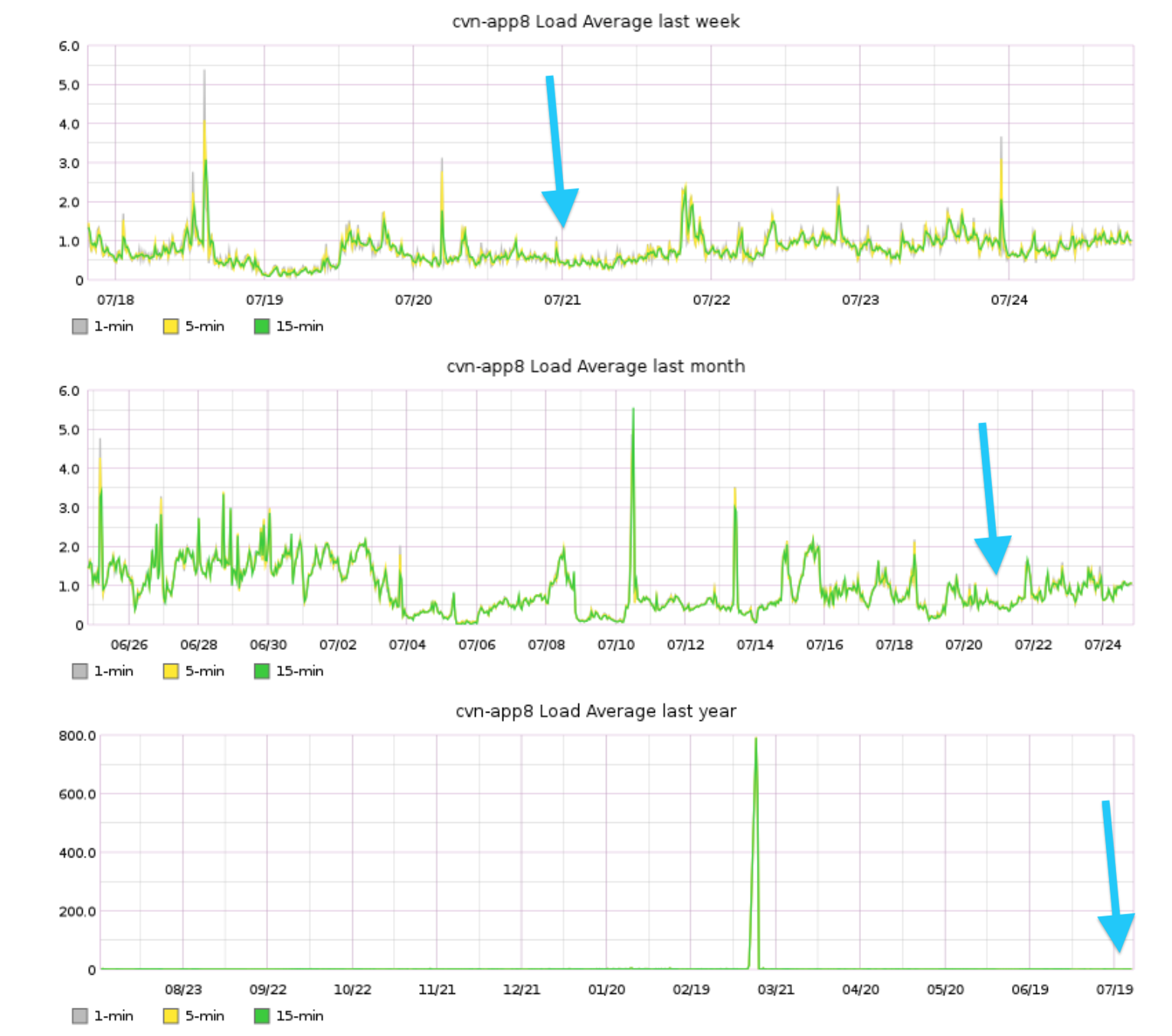 Graph of load average from cvn-app8 by week, month, and year