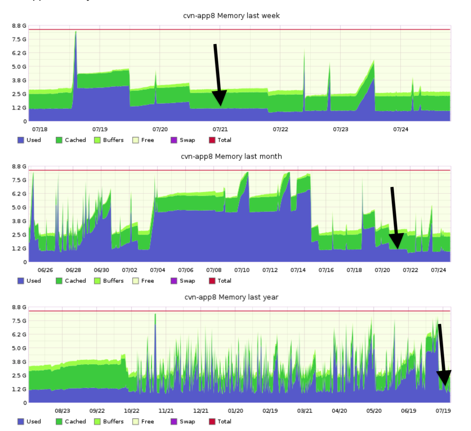Graph of memory usage from cvn-app8 by week, month, and year