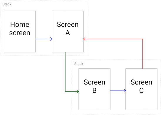 Stacks chart