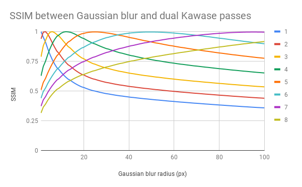 Implement blur filter with dual kawase technique · Issue