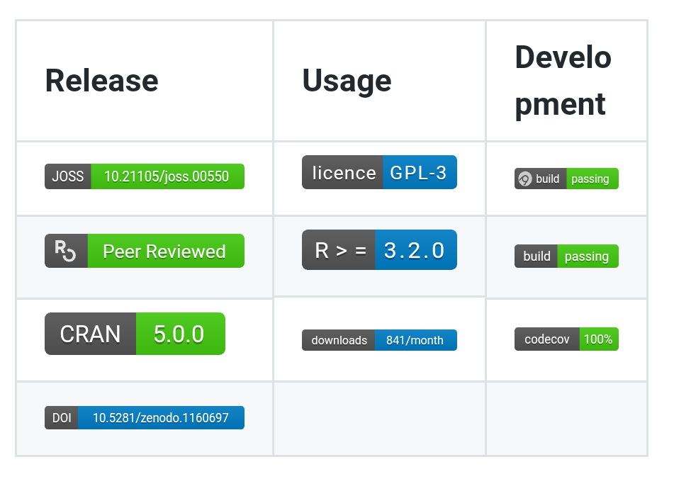 Badges inside tables render poorly on mobile devices  · Issue #1040