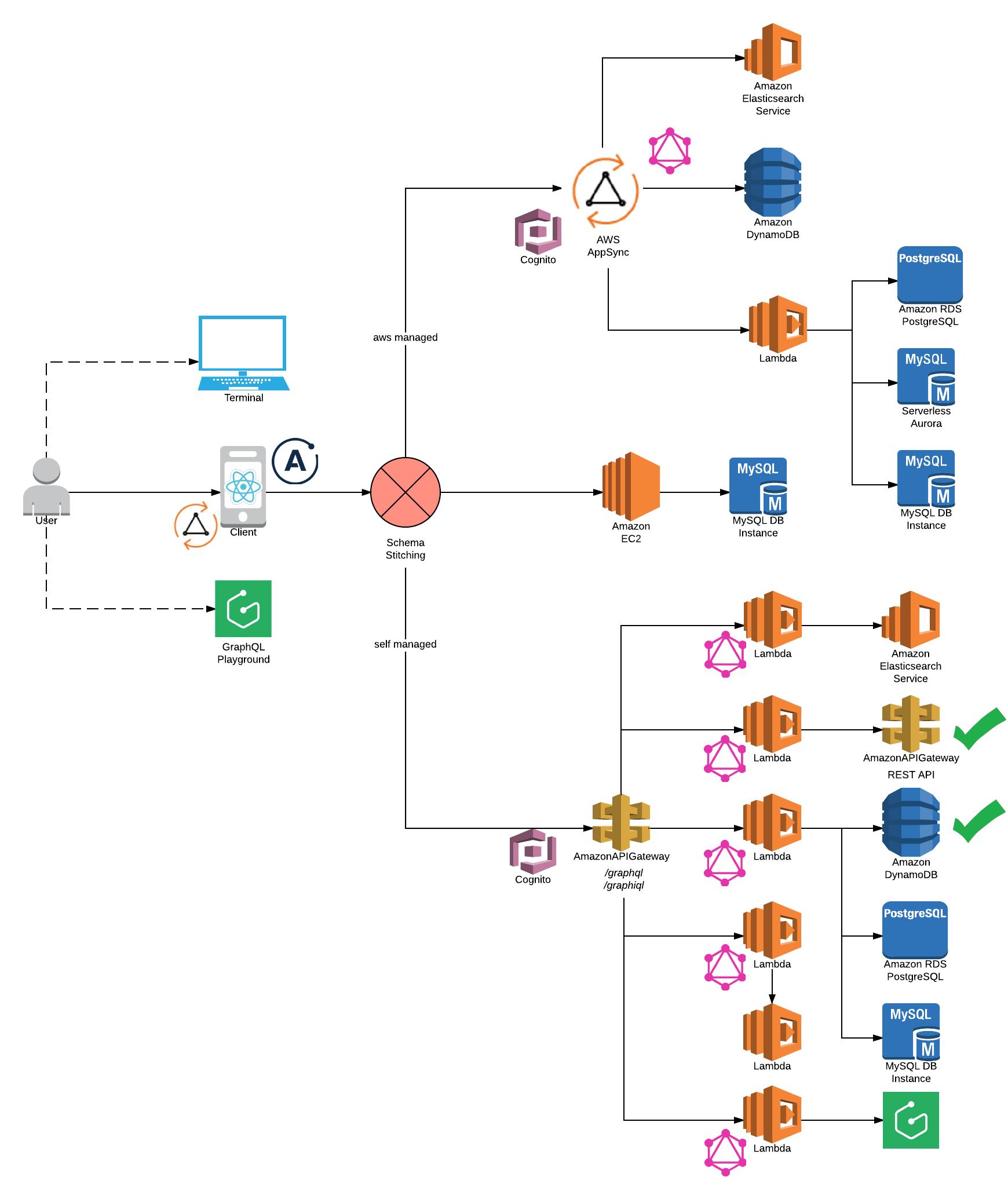 JstnEdr/serverless-graphql-apollo - Libraries io