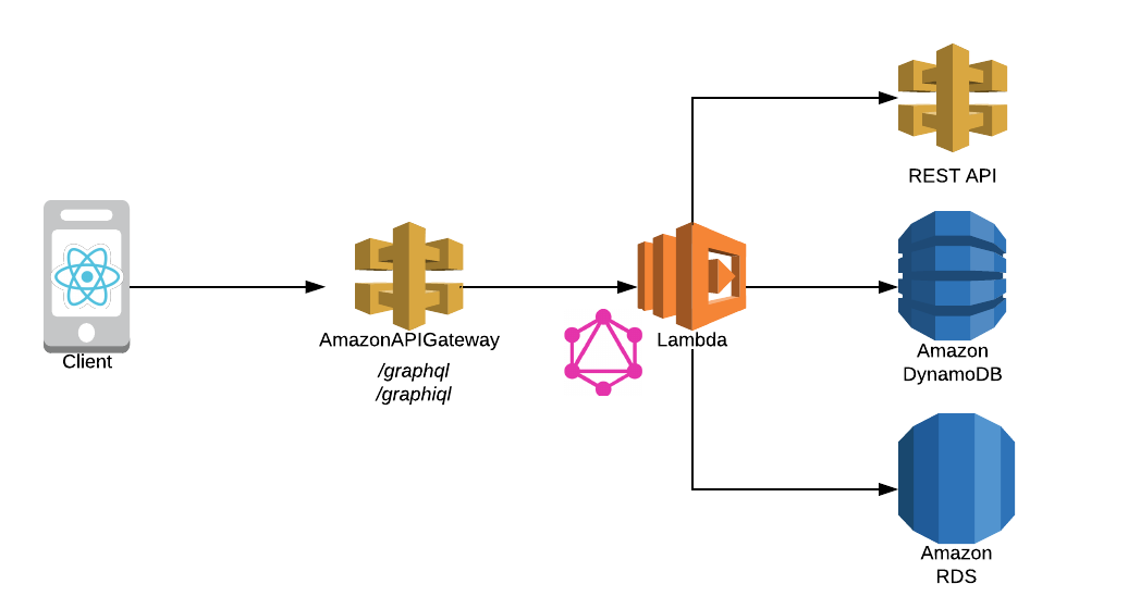 Running a scalable & reliable GraphQL endpoint with Serverless