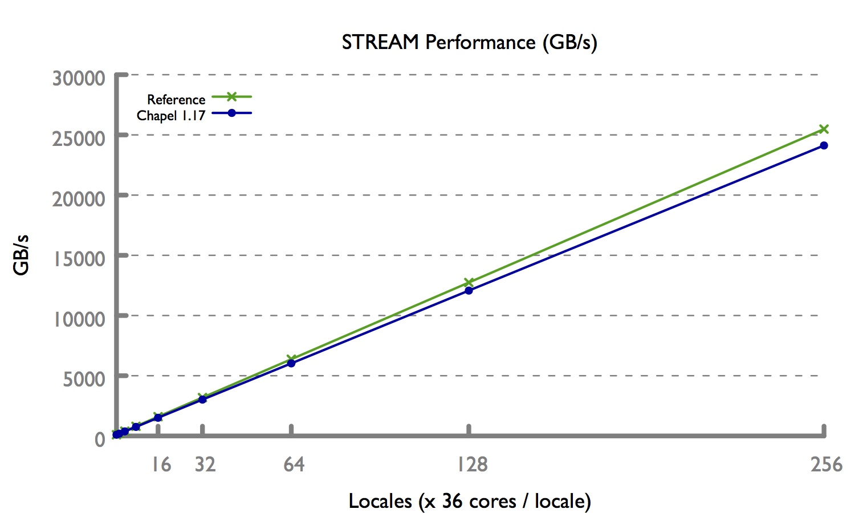Implement a bulk/vector spawn mechanism for remote tasks