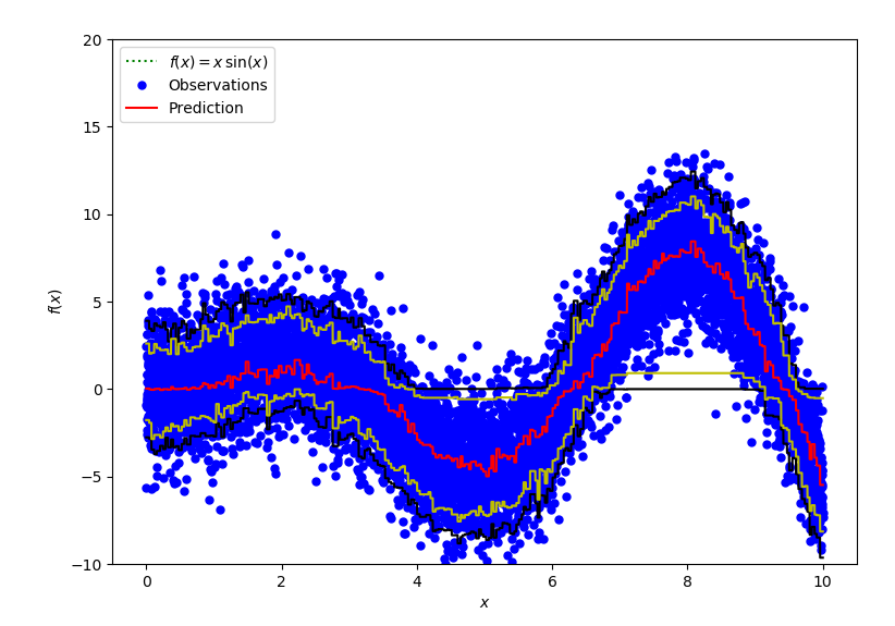 Alpha for quantile regression doesn't seem to work · Issue