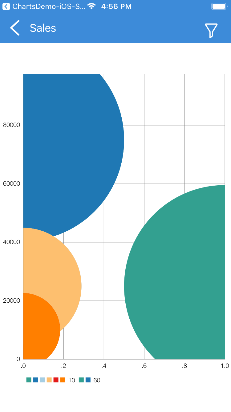 Bubble chart size exceeds very large · Issue #2597