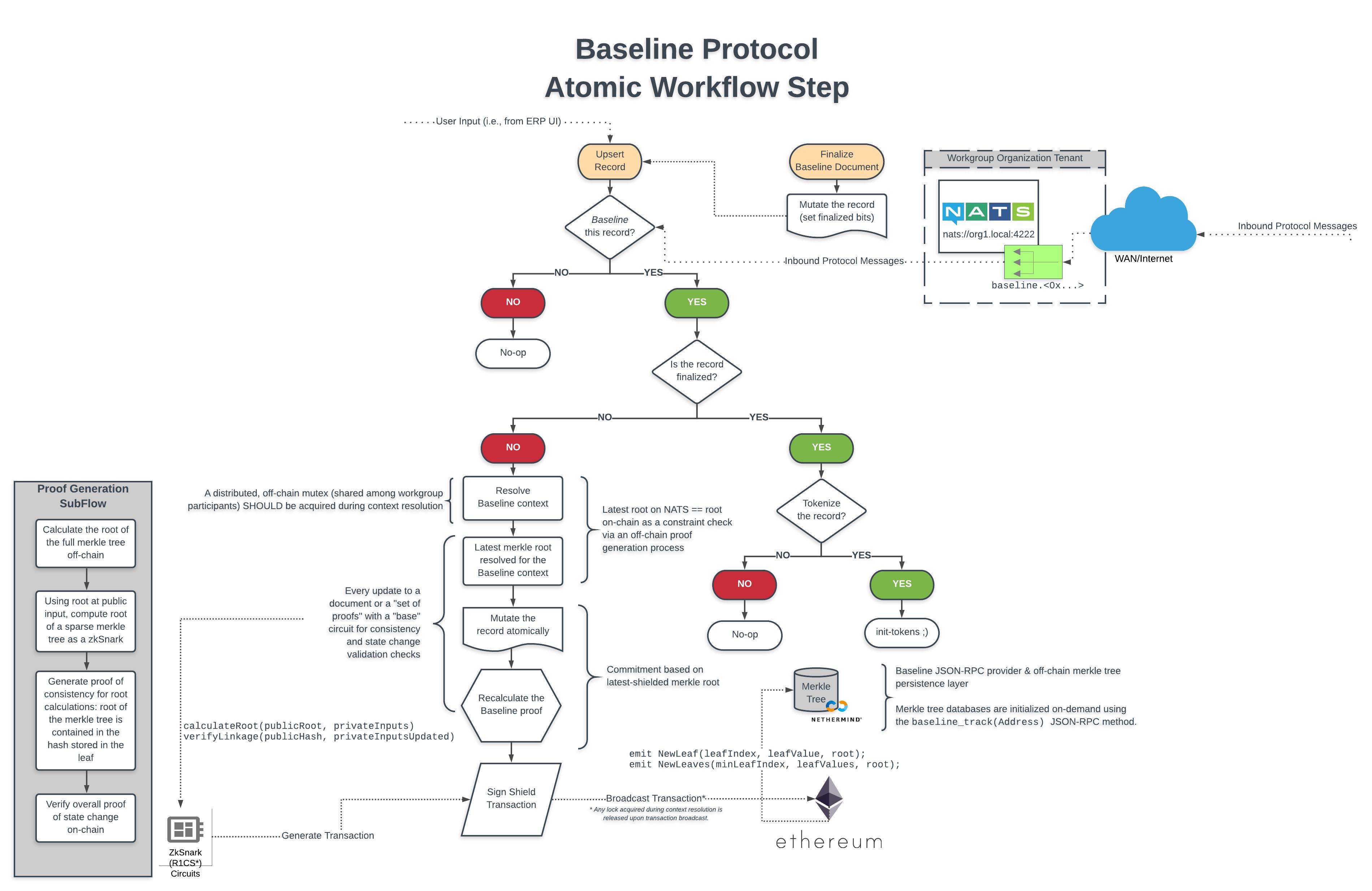 baseline-protocol-architecture