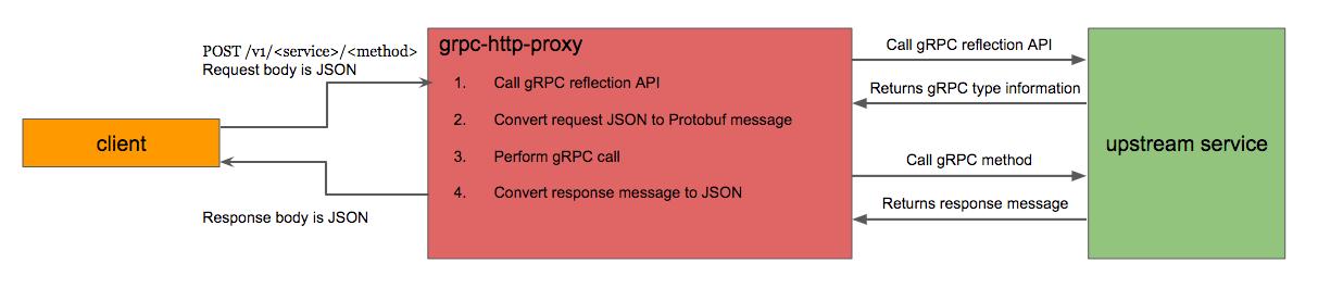 grpc-http-proxy是一个反向代理服务器,用于JSON HTTP请求转换为
