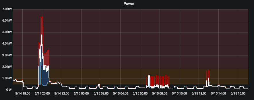 Simple Grafana graphs change significantly in between