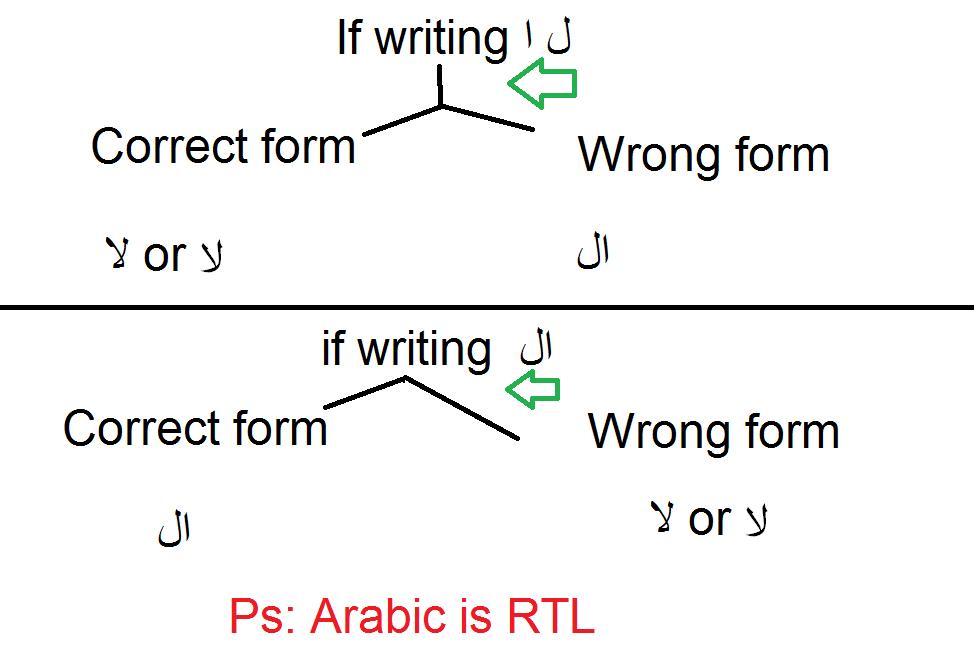 Box File disorder, Arabic Language -