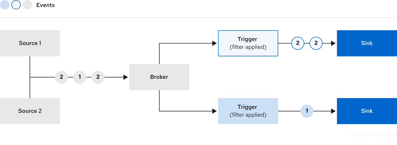 Source 1 and Source 2 are transmitting some data -- ones and twos -- to the Broker, which then gets filtered by Triggers to the desired Sink.