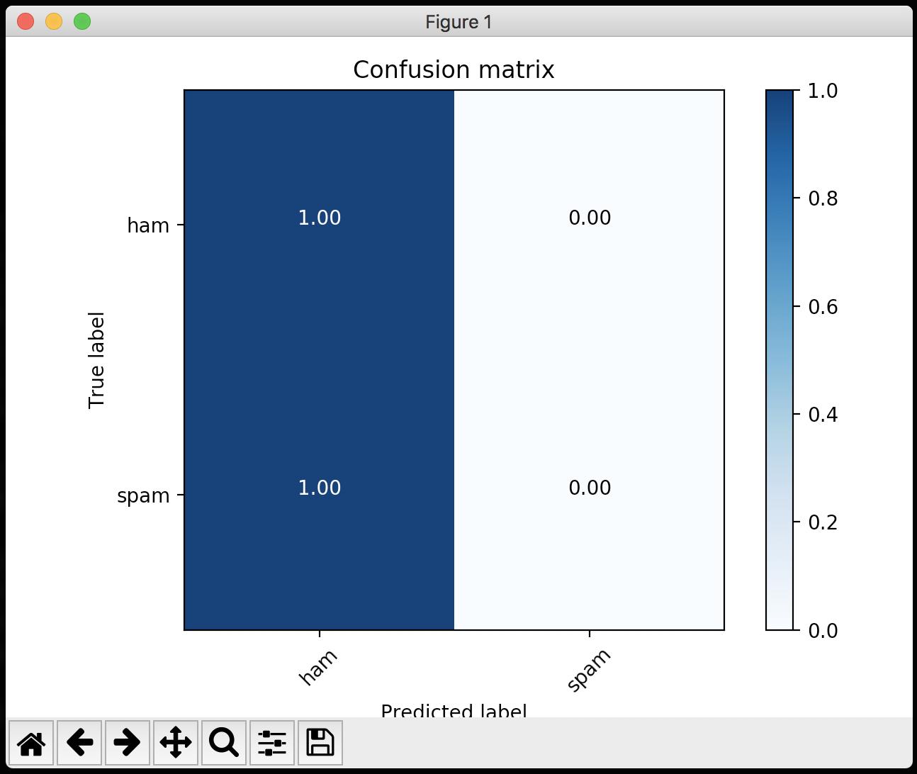 GitHub - loretoparisi/fasttext js: FastText for Node js