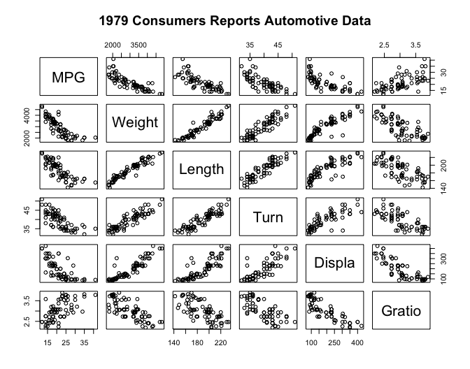 1979 Consumers Reports Automotive Data