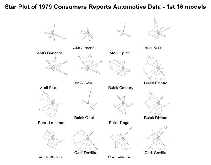 Star Plot of 1979 Consumers Reports Automotive Data - 1st 16 models