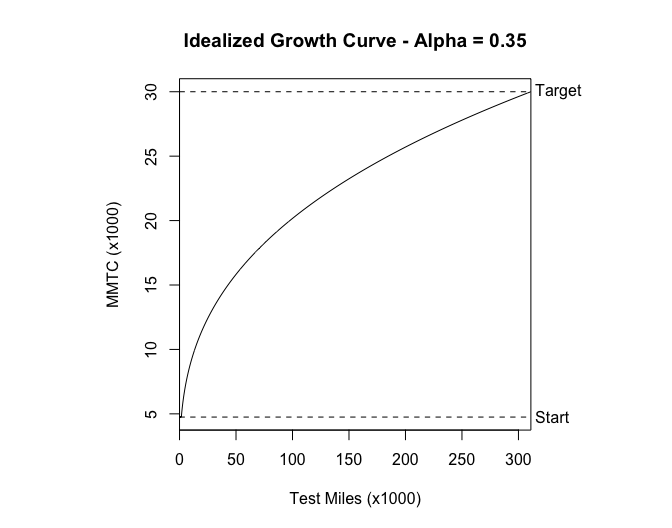 Idealized Growth Curve